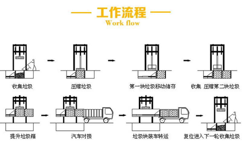 固定式垃圾压缩中转站工作流程