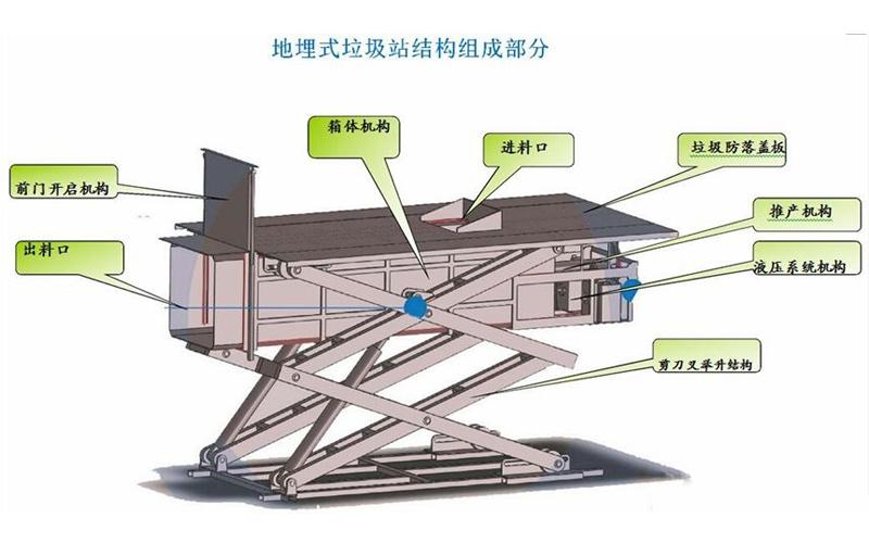 8立方水平式垃圾中转站产品组成