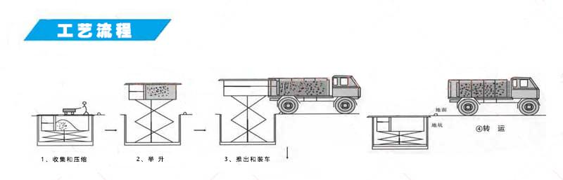 6立方地坑式垃圾压缩机作业流程