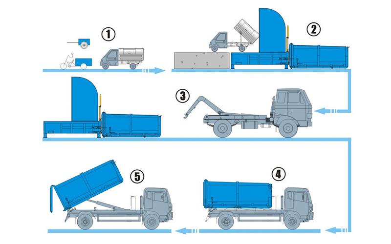 斜压式垃圾站设备工作流程