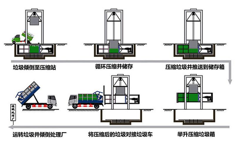 8方垂直式垃圾压缩机