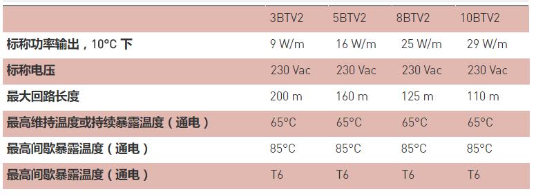 进口瑞侃BTV-CT/CR自调控电伴热线参数