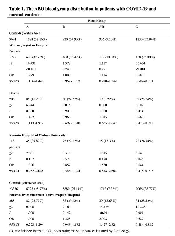 COVID-19患者的O型血比例显著低于正常人群.png