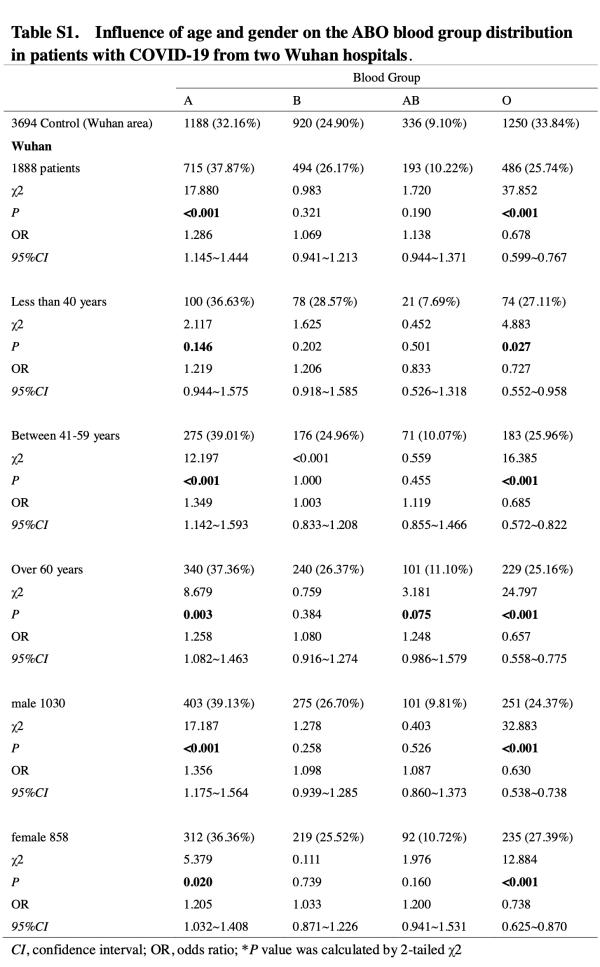 COVID-19患者男女性别年龄无大变化.png