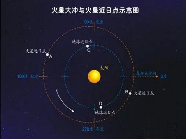 火星大冲与火星近日点示意图.jpg