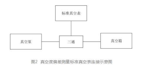 真空度偏差测量标准真空表连接示意图