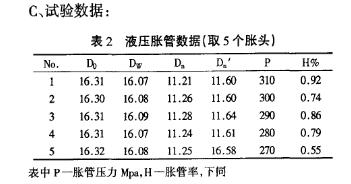 液压胀管数据