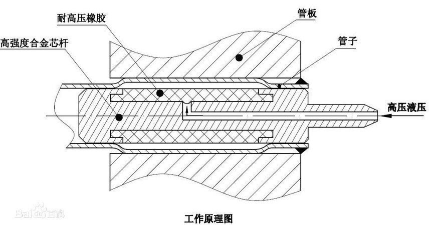 脹管機的工作原理圖