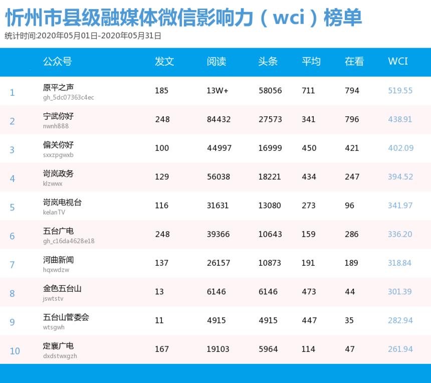 5月媒体微信影响力(wci)榜单.png