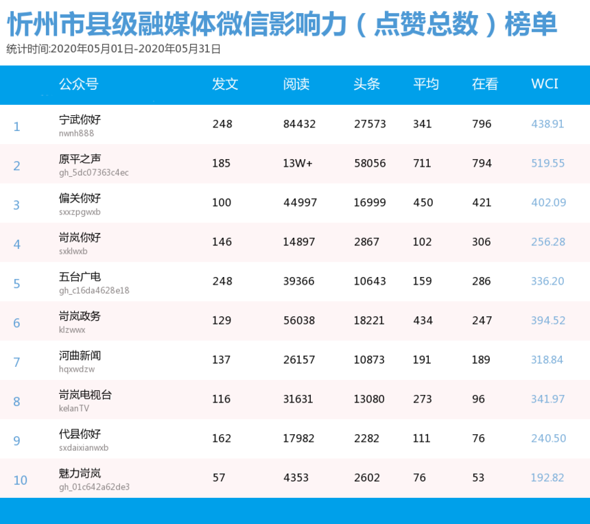 5月融媒体微信影响力(点赞总数)榜单.png