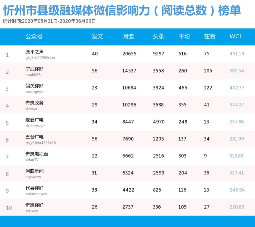5.31体微信影响力(阅读总数)榜单.png