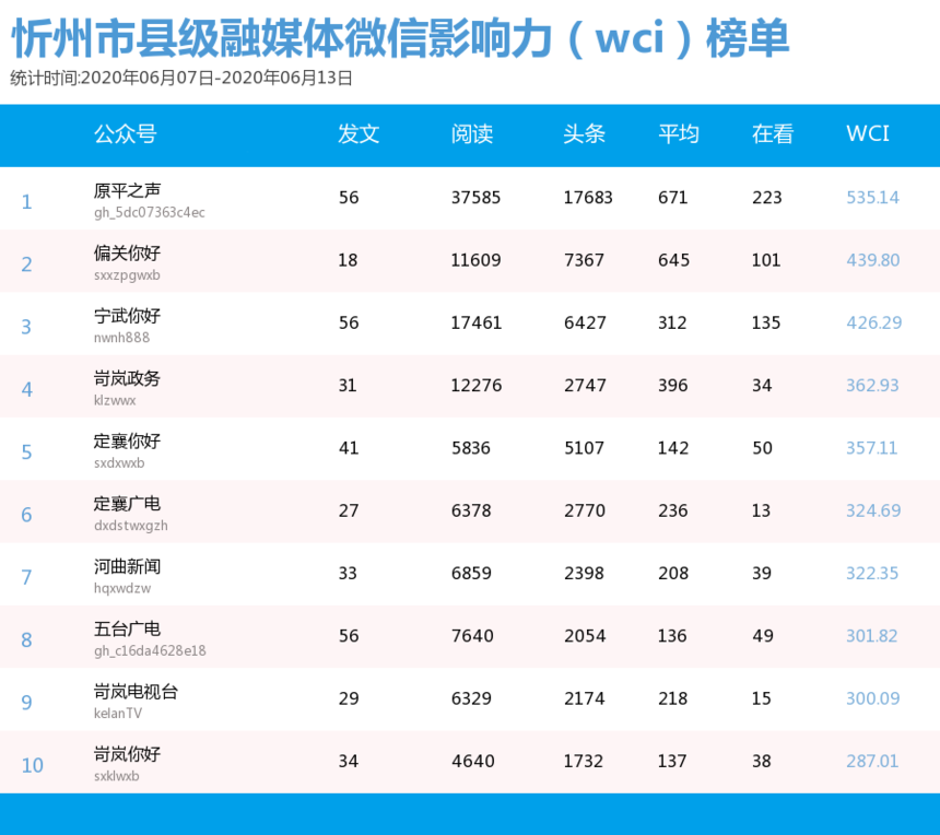 6.07级融媒体微信影响力(wci)榜单.png