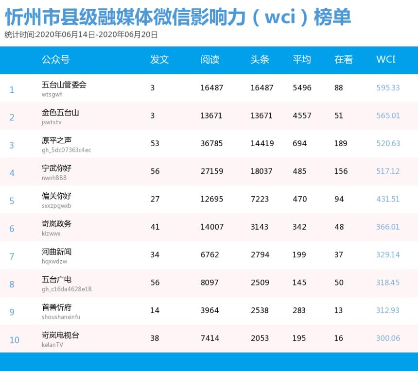 6.14媒体微信影响力(wci)榜单.png