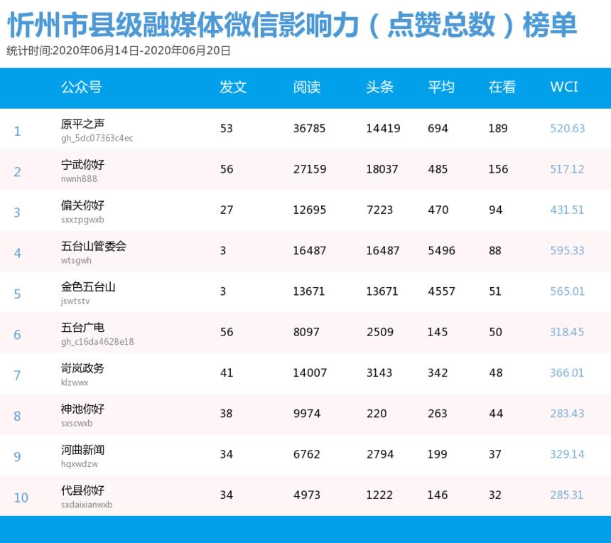 6.14媒体微信影响力(点赞总数)榜单.png
