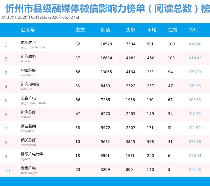 6.21力榜单(阅读总数)榜单.png