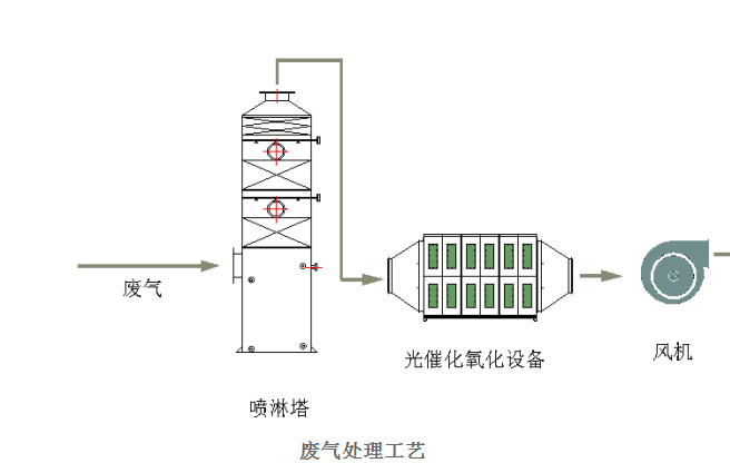 废气处理设备工艺