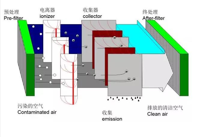 静电式除尘器原理图