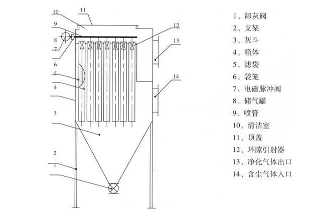 滤筒除尘器结构图