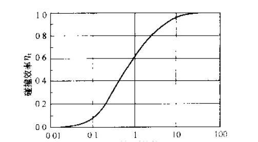 碰撞效率与无量纲碰撞参数的关系