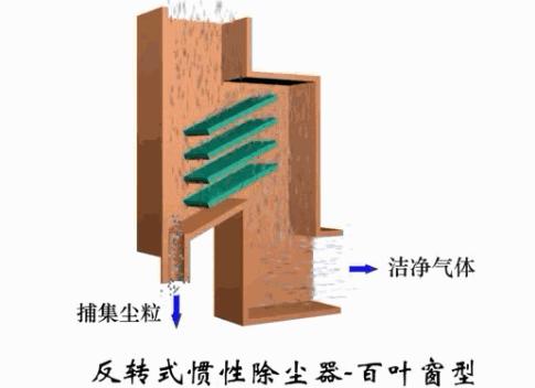 反转式惯性除尘器-百叶窗型