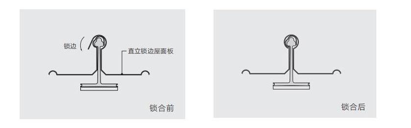 金属屋面直立锁边系统锁合示意图