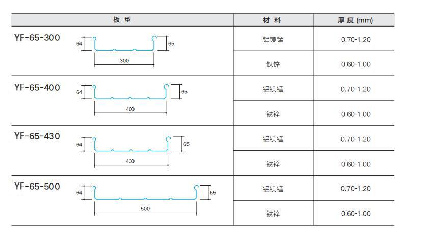 金属屋面直立锁边系统直板选型表
