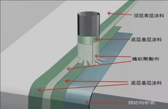 金属屋面防水系统构造层次