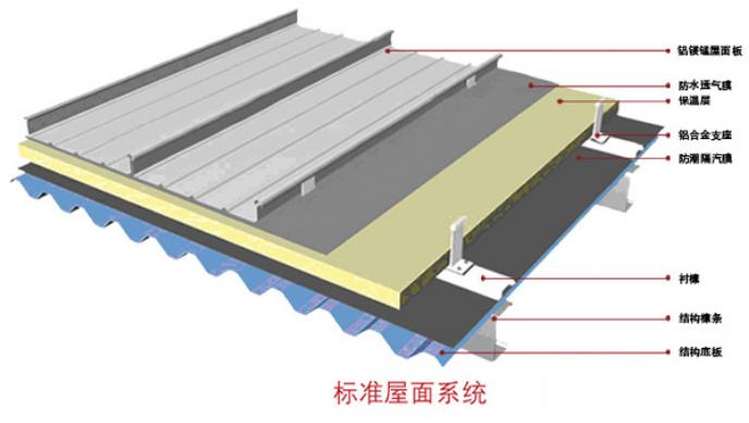 铝镁锰板屋面做法