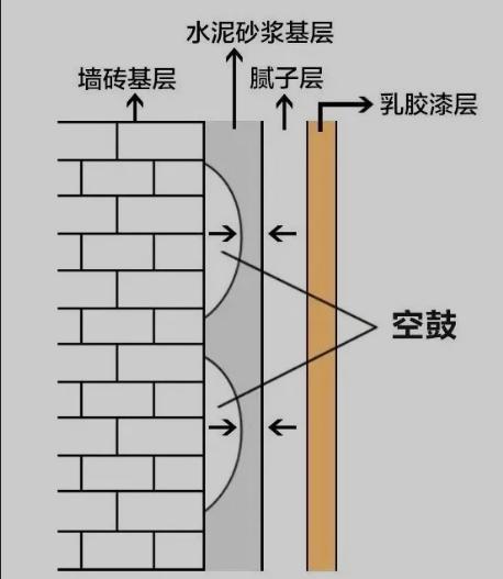 内墙腻子粉空鼓的原因解析