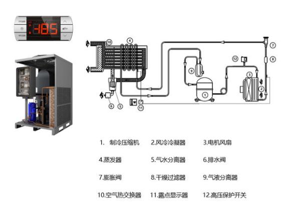 冷冻式干燥机跟吸附式干燥机区别