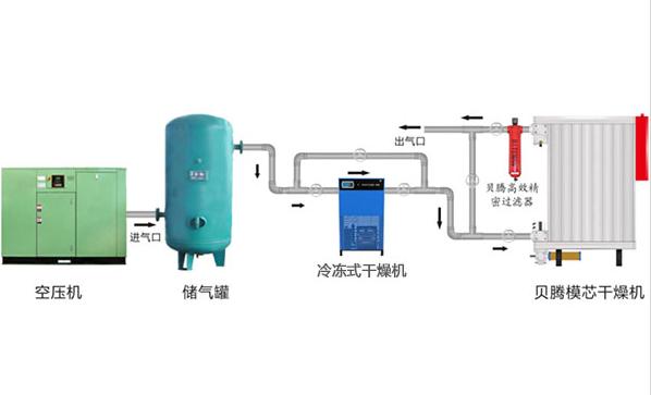吸干机前置冷冻式干燥机的作用,冷冻式干燥机的作用