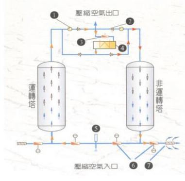 吸附式干燥机流程图