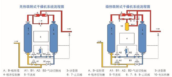 吸附式干燥机结构流程图