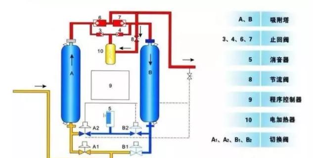 冷冻式干燥机和吸附式干燥机选型