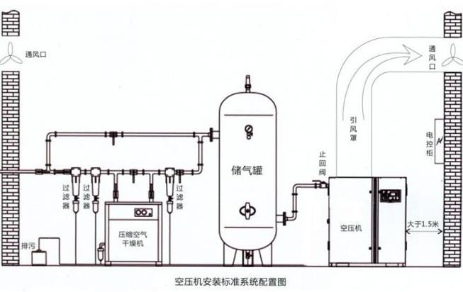 空压机冷干机安装图