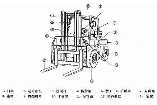 电瓶叉车结构图