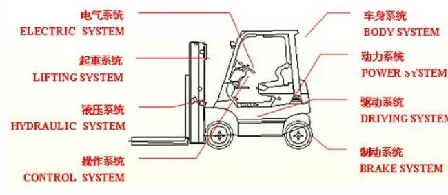 TCM电动叉车构造图