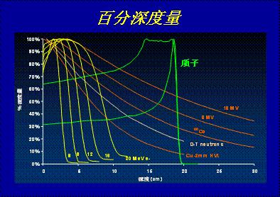 不同能量的电子线、X线和质子束的百分深度量曲线