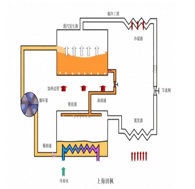 收式制冷系统图如