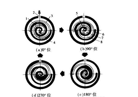 涡旋压缩机工作原理: