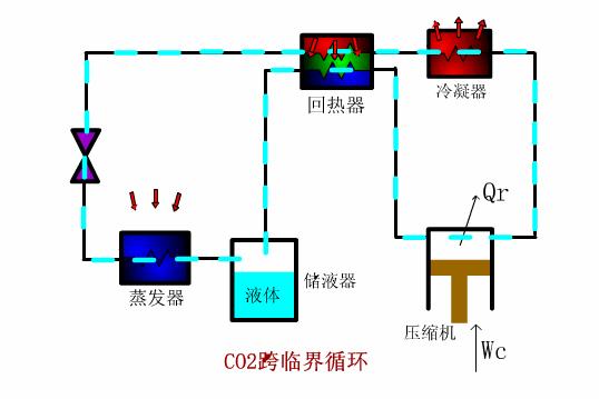 CO2跨临界循环制冷系统图如下