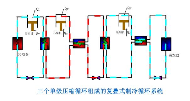 三个单极压缩循环组成的复叠式制冷循环系统图如下