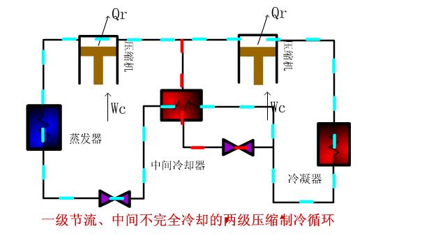 一级节流、中间不完全冷却的两级压缩机循环图如下
