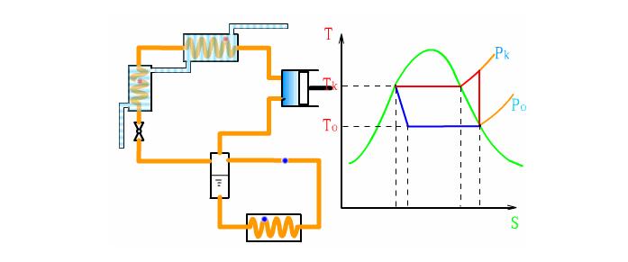 蒸汽压缩式制冷系统图如下