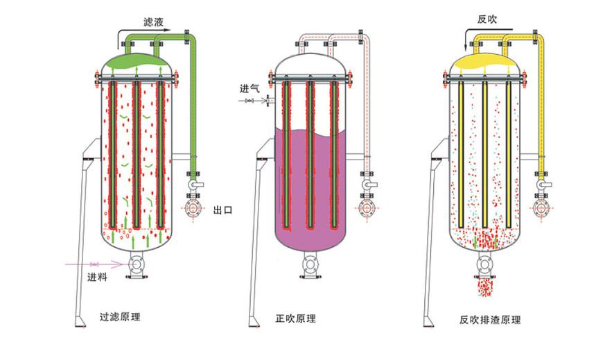 微孔過濾器
