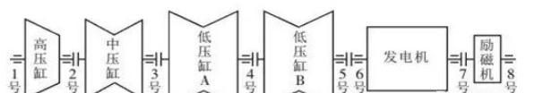 图1  1000WM汽轮杭州发电机组轴系示意图