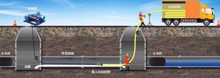 非开挖管道内衬修复