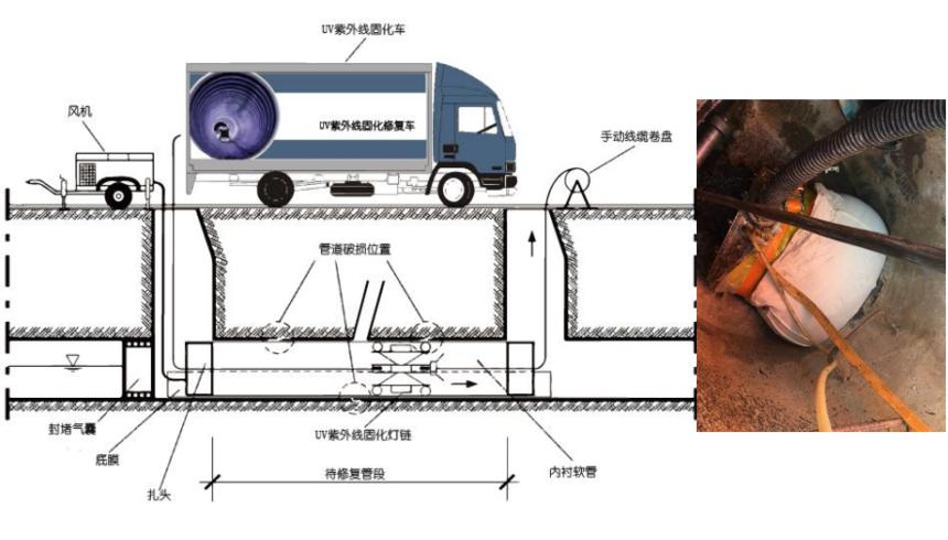 紫外光管道固化修复