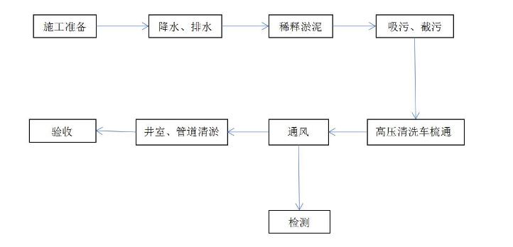 CCTV管道检测流程