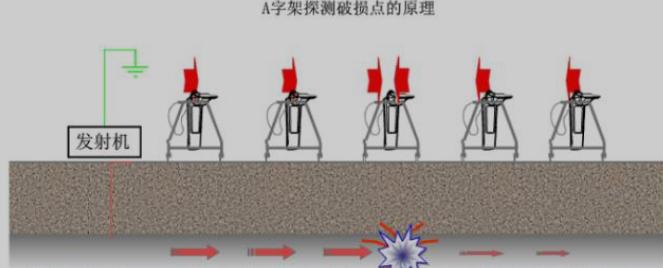 (三)交流电流衰减法(PCM)